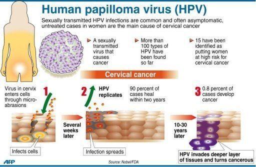 hpv vírus gyermekeknél