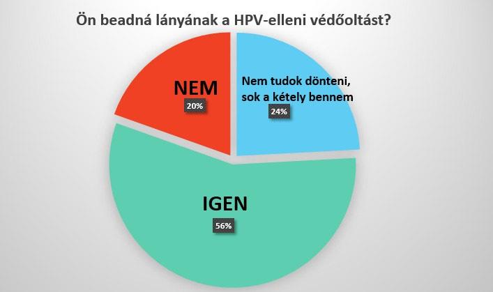 HPV elleni védőoltás a gyilkos kór ellen