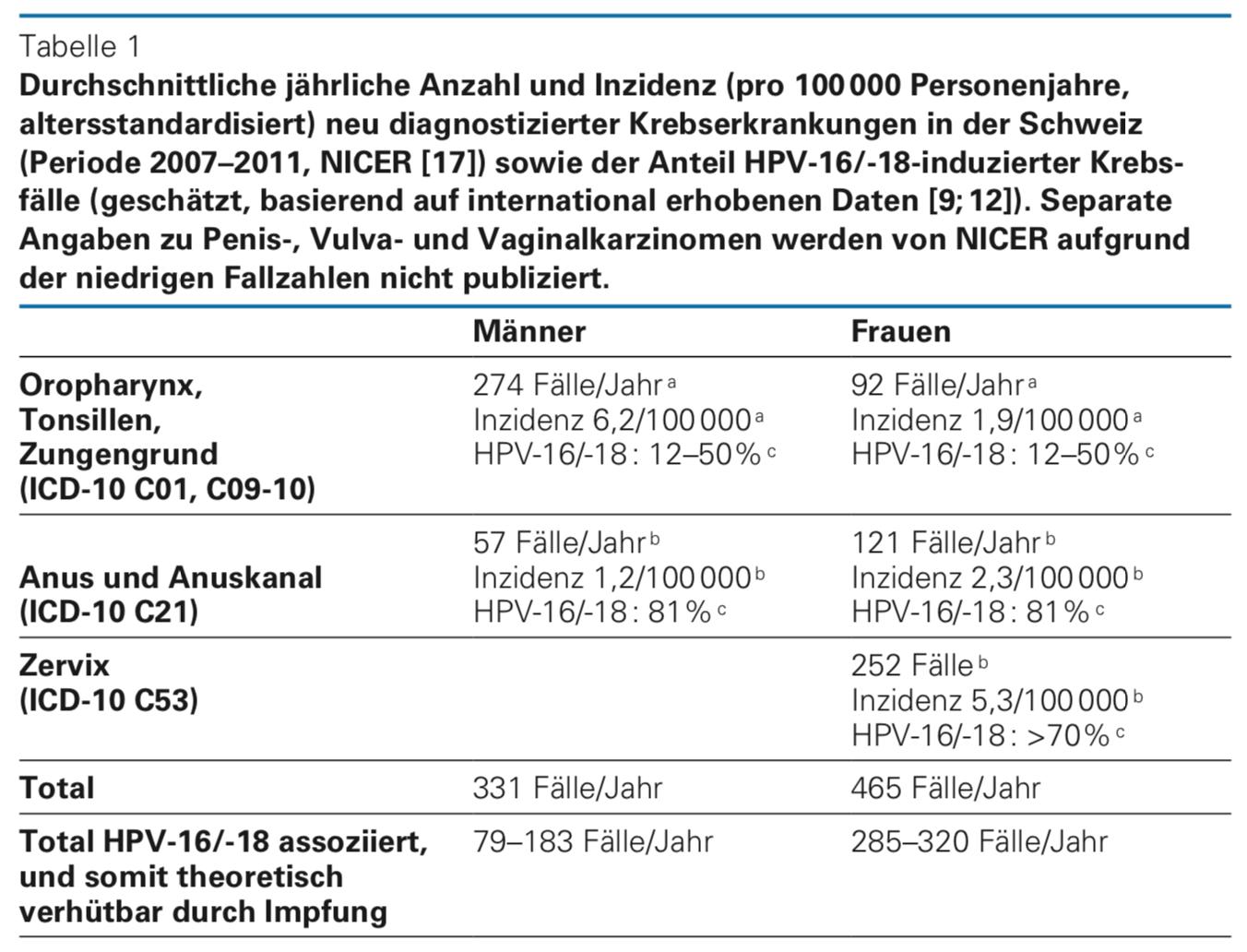 hpv impfung nach dem ersten mal
