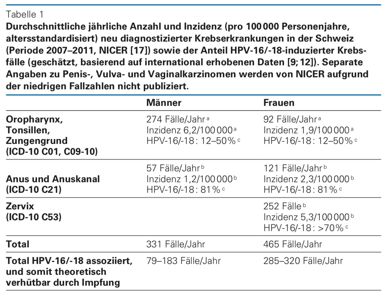 hpv impfung kosten endometrium rák pten