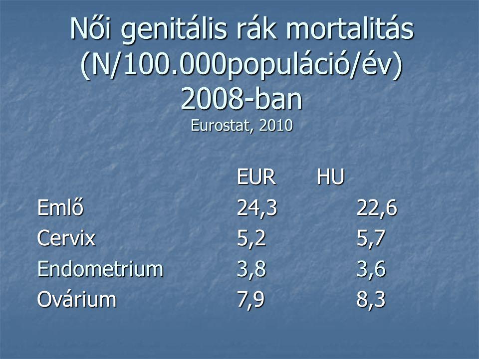 genitális rák