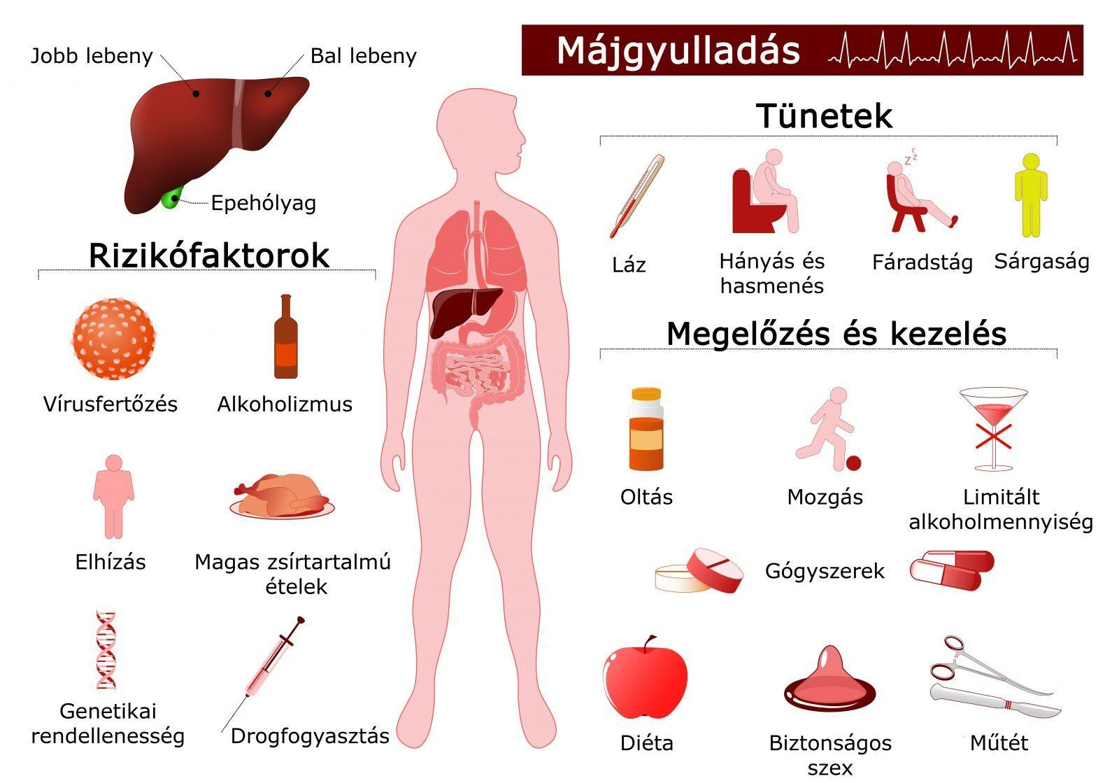 Milyen tünetek vannak paraziták jelenlétében - Mik a tünetek a férgek jelenlétében